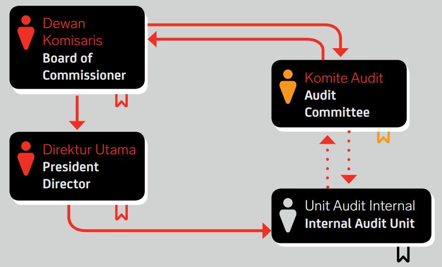 Hubungan Investor Audit Internal Pt Airasia Indonesia Tbk